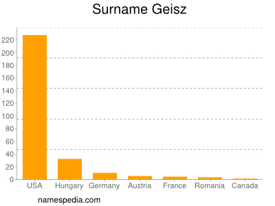 Surname Geisz