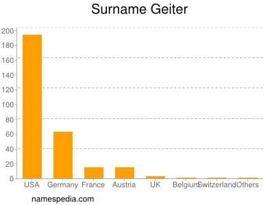 Surname Geiter