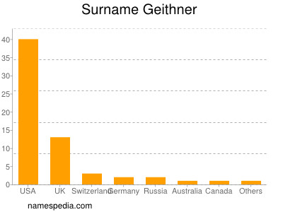 Surname Geithner