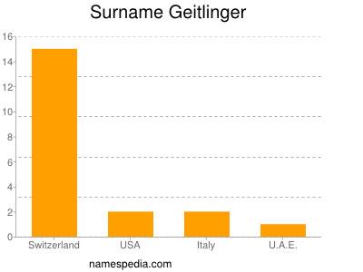Surname Geitlinger