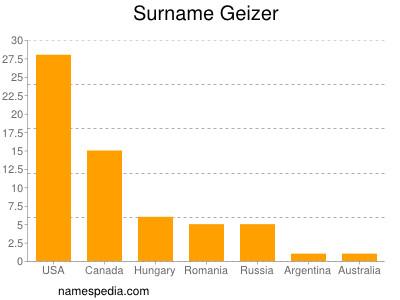 Surname Geizer