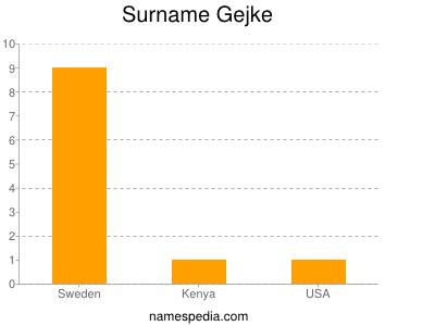 Surname Gejke