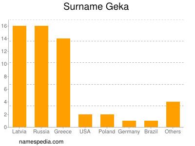 Surname Geka