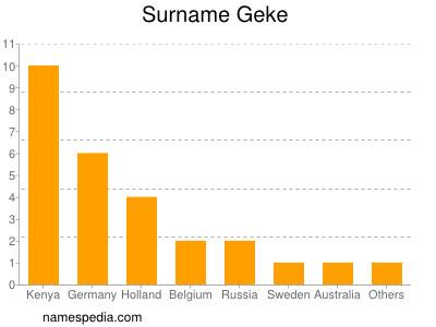 Surname Geke
