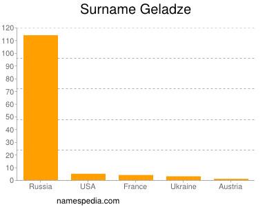 Surname Geladze