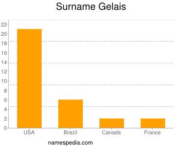 Surname Gelais