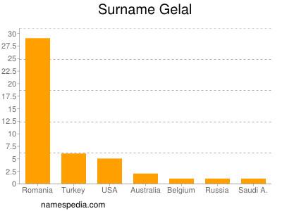 Surname Gelal