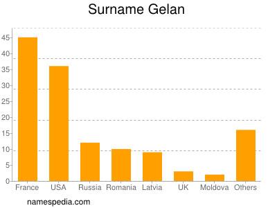 Surname Gelan