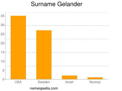 Surname Gelander