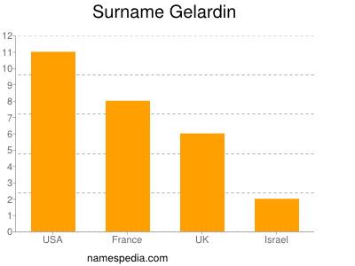 Surname Gelardin