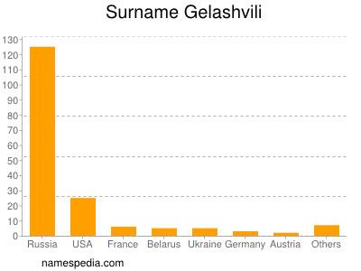 Surname Gelashvili