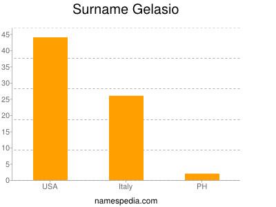 Surname Gelasio