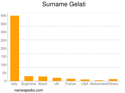Surname Gelati