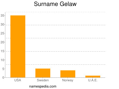 Surname Gelaw