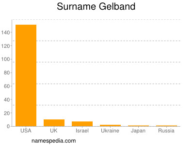 Surname Gelband