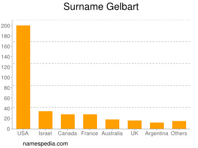 Surname Gelbart