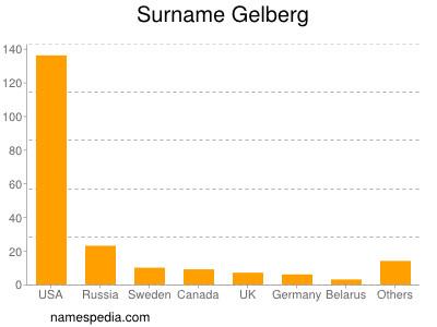 Surname Gelberg
