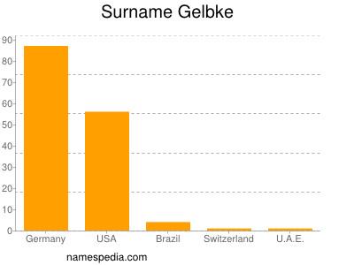 Surname Gelbke