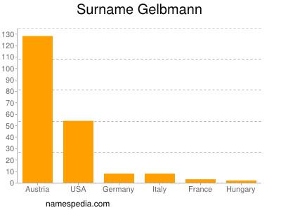 Surname Gelbmann
