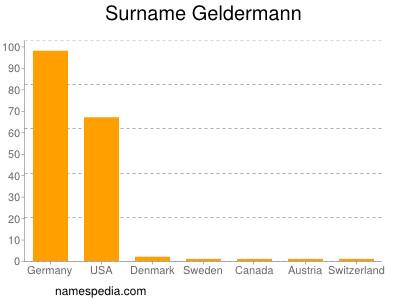 Surname Geldermann