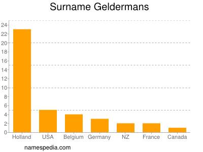 Surname Geldermans