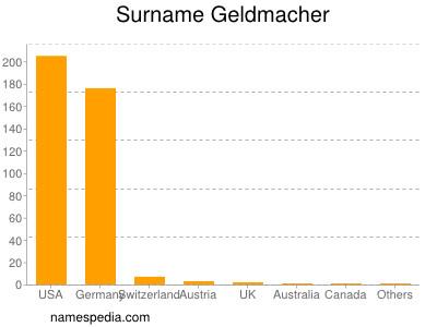 Surname Geldmacher