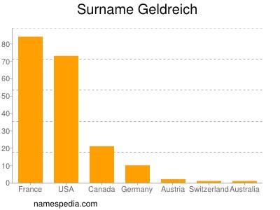 Surname Geldreich