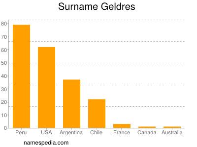 Surname Geldres