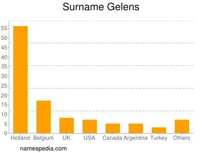 Surname Gelens