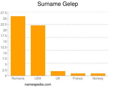 Surname Gelep