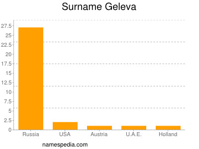 Surname Geleva
