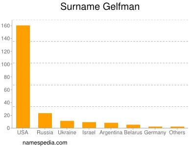 Surname Gelfman