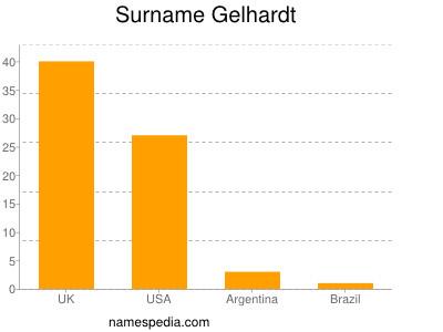 Surname Gelhardt