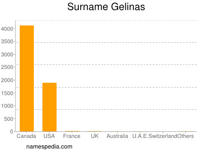 Surname Gelinas