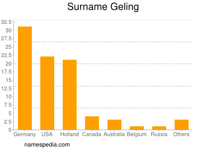 Surname Geling