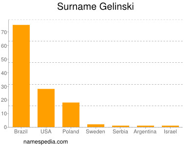 Surname Gelinski