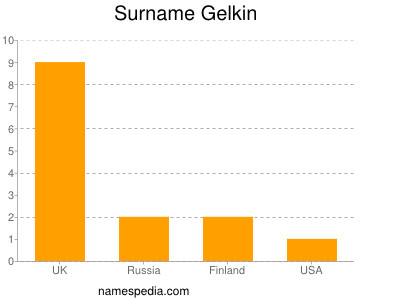 Surname Gelkin