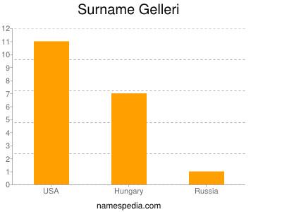 Surname Gelleri