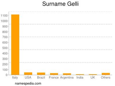 Surname Gelli