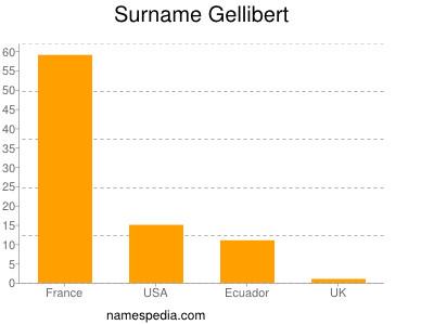 Surname Gellibert