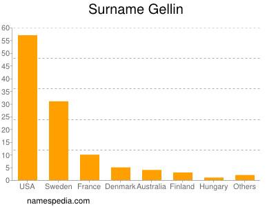 Surname Gellin