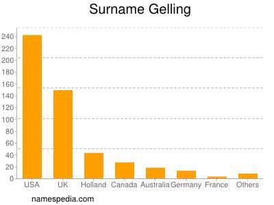 Surname Gelling
