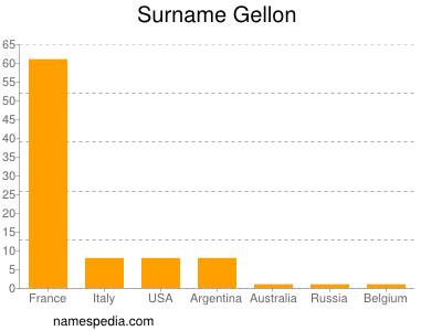 Surname Gellon