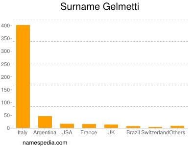 Surname Gelmetti