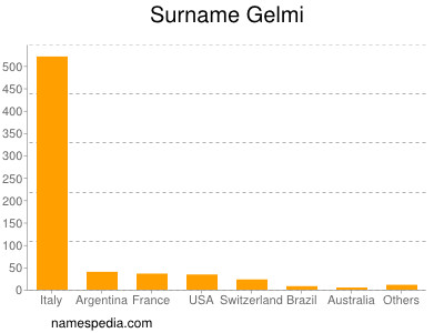 Surname Gelmi