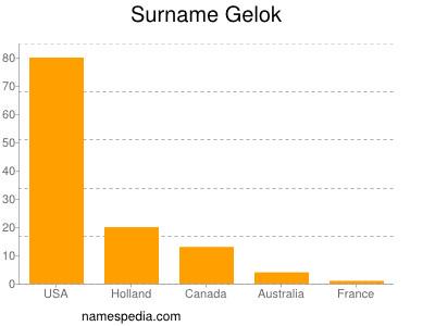 Surname Gelok