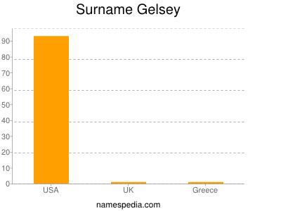 Surname Gelsey