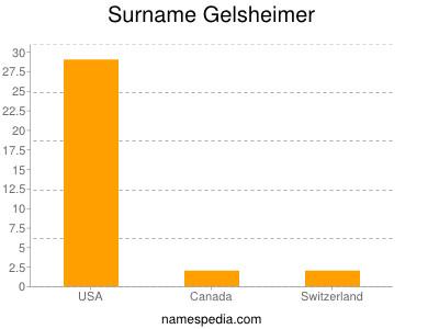 Surname Gelsheimer