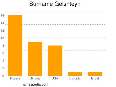Surname Gelshteyn