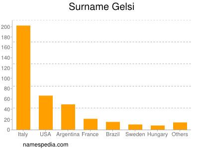 Surname Gelsi